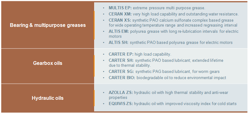 Lubricants for paper and pulp industry